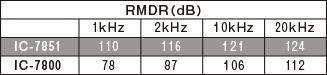 RMDR comparison