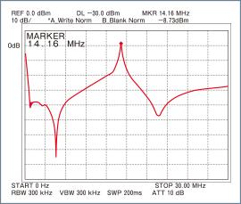 Automatic Preselector bandwidth characteristics