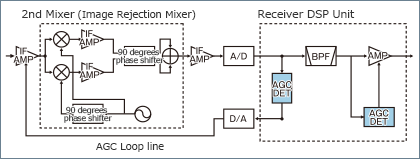 Dual AGC Loops