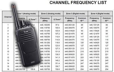 Changes to digital PMR446 Frequency Bands in 2018